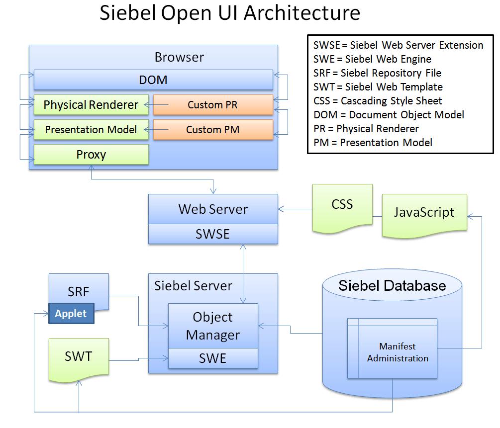 Holiday Break and Siebel Open UI Review - The Siebel Hub