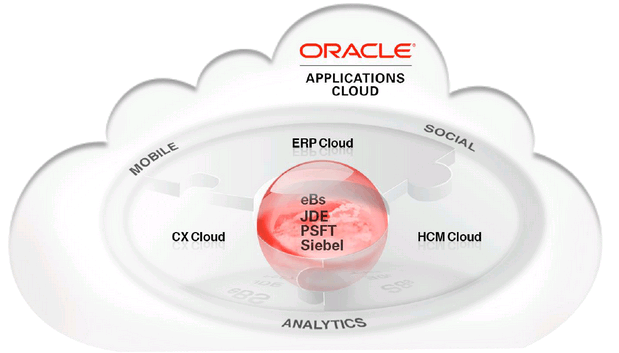siebel crm and oracle cloud integration overview