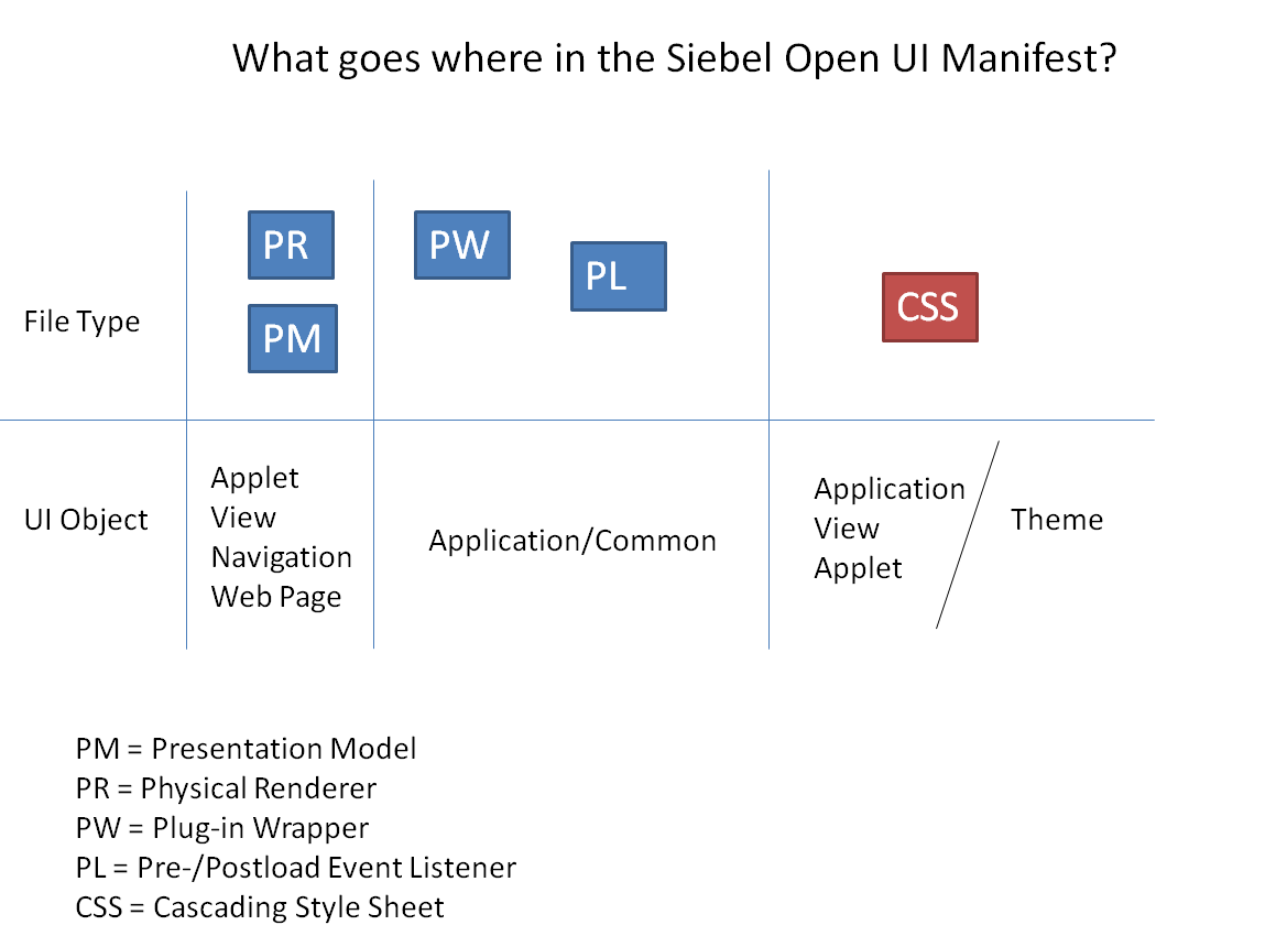 siebel open ui  what goes where in the manifest  hug